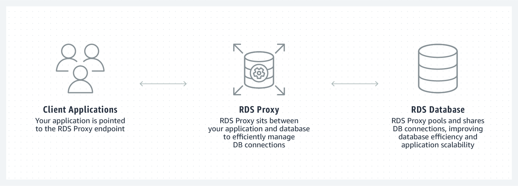 How does Amazon RDS Proxy work