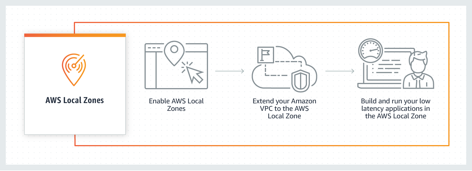 AWS Local Zones のしくみ