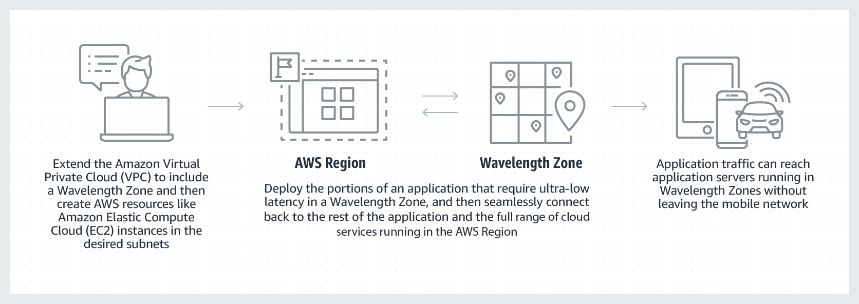 AWS Wavelength how it works