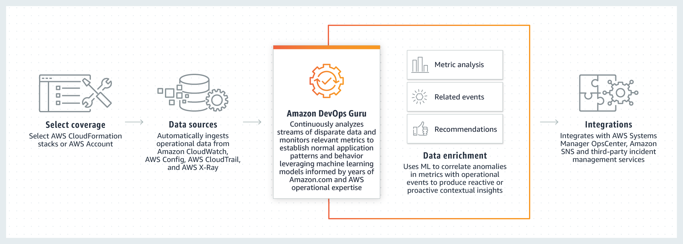 Amazon-DevOps-Guru_Diagram-V1_news