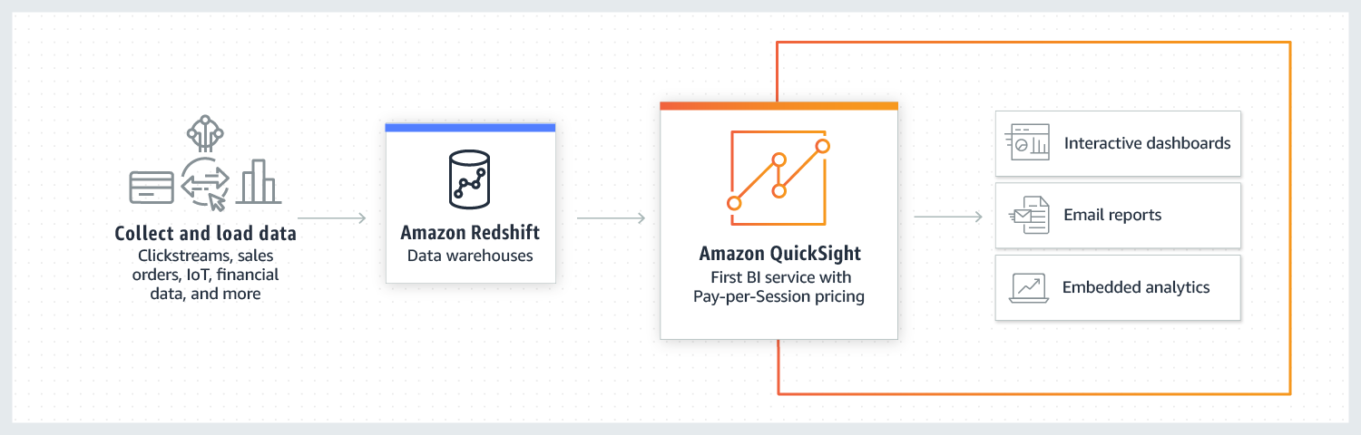 Discover hidden trends and outliers with Amazon Quicksight's ML Insights