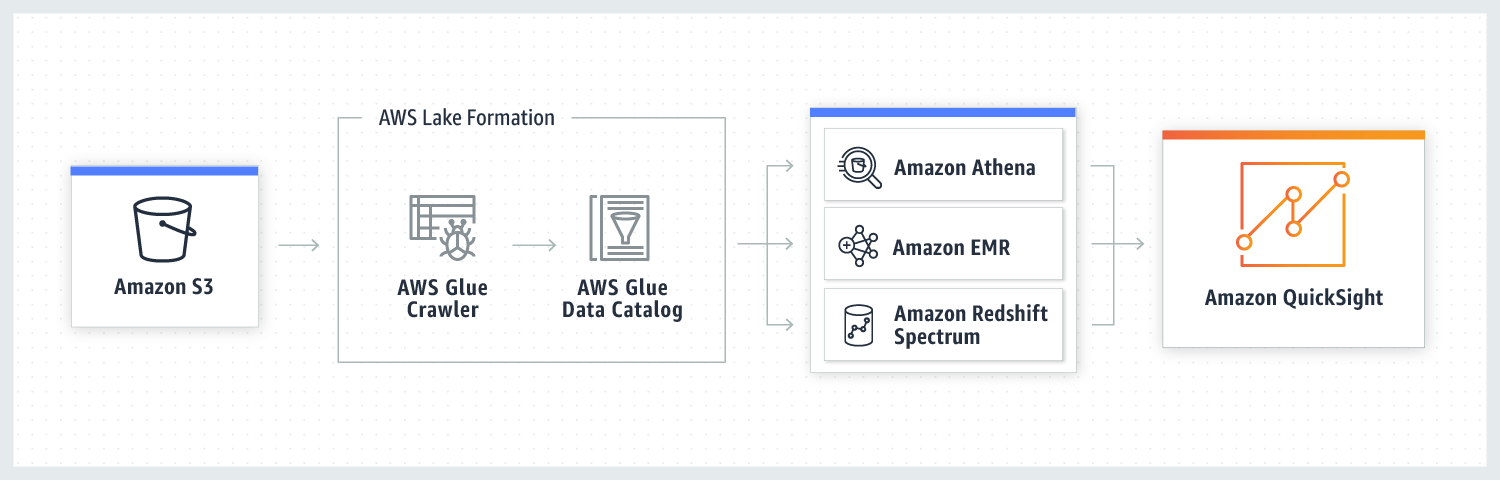 Entregue informes por email a usuarios de Amazon QuickSight