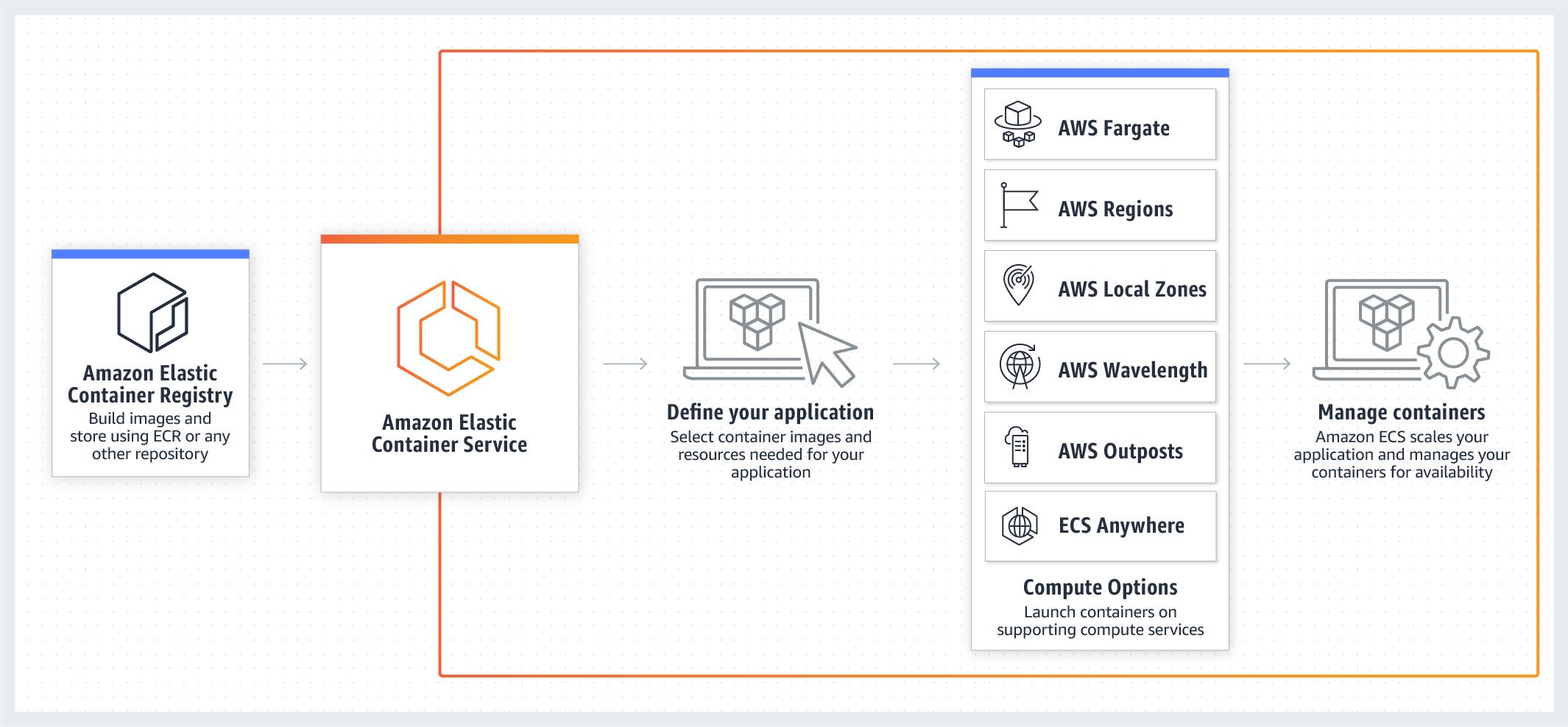 Amazon ECS   Container Orchestration Service   Amazon Web Services