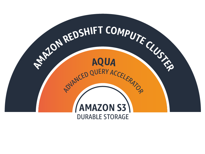 Amazon Redshift dengan AQUA