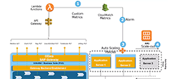 Auto scaling on AWS helps eliminate the need for SAP S/4HANA application server sizing