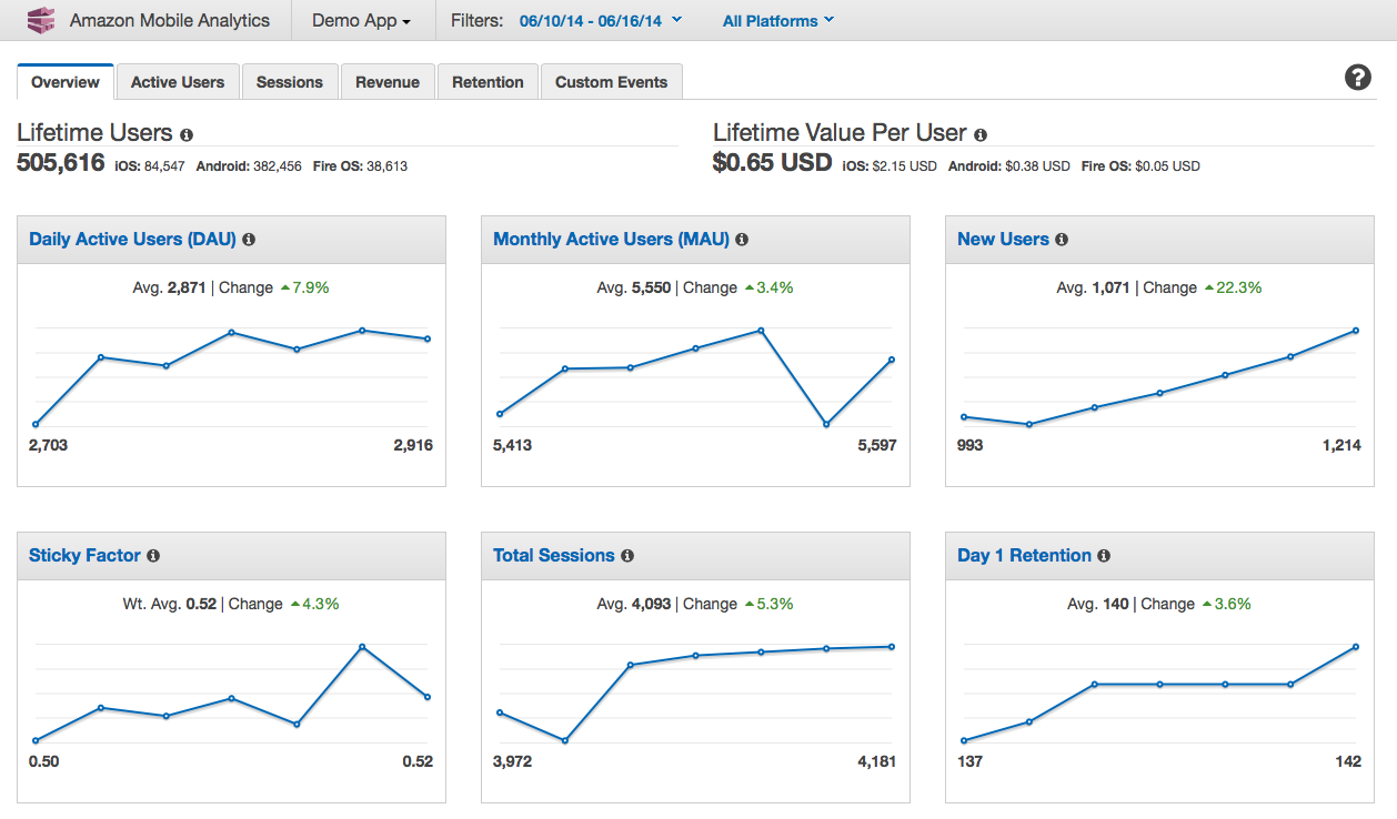 amazon-mobile-analytics-report-screenshot-new