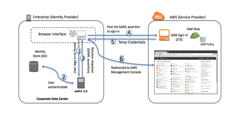 AWS Federated Authentication with Active Directory