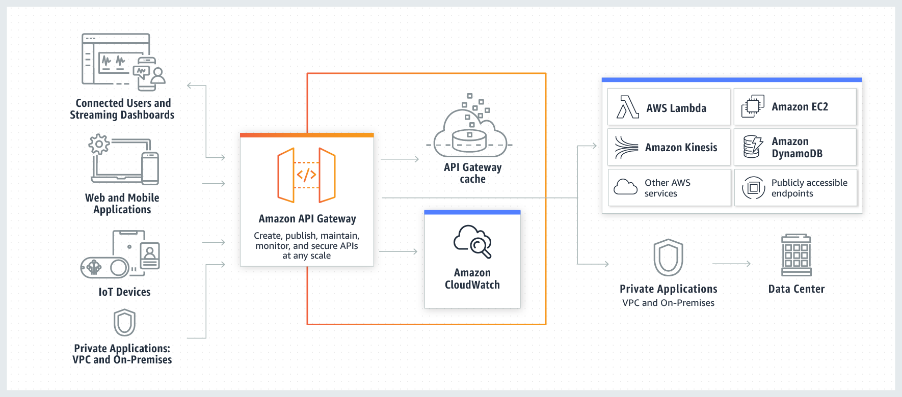 Amazon-API-Gateway-How-Works