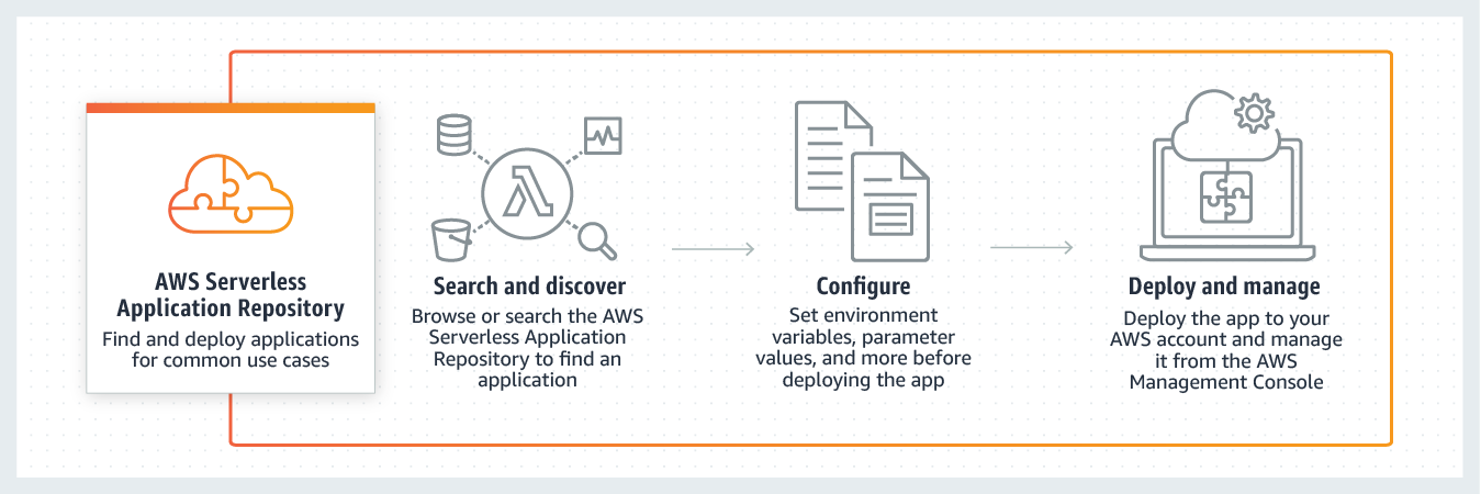 https://aws.amazon.com/ko/serverless/serverlessrepo/