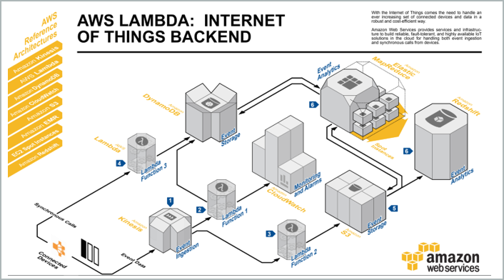 IoT backend