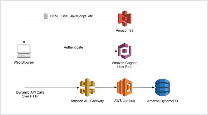 Serverlesswebapp