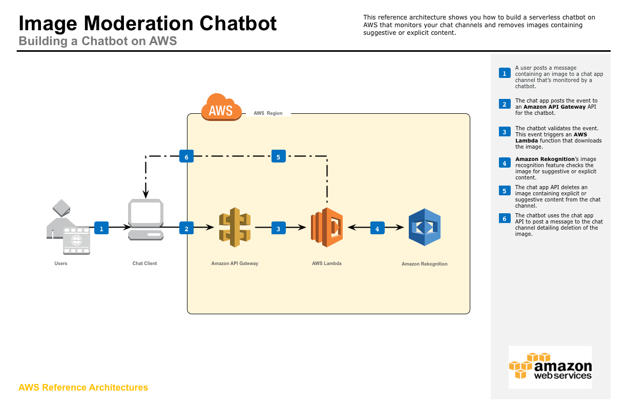Serverless Reference Architecture Image Moderation Chatbot