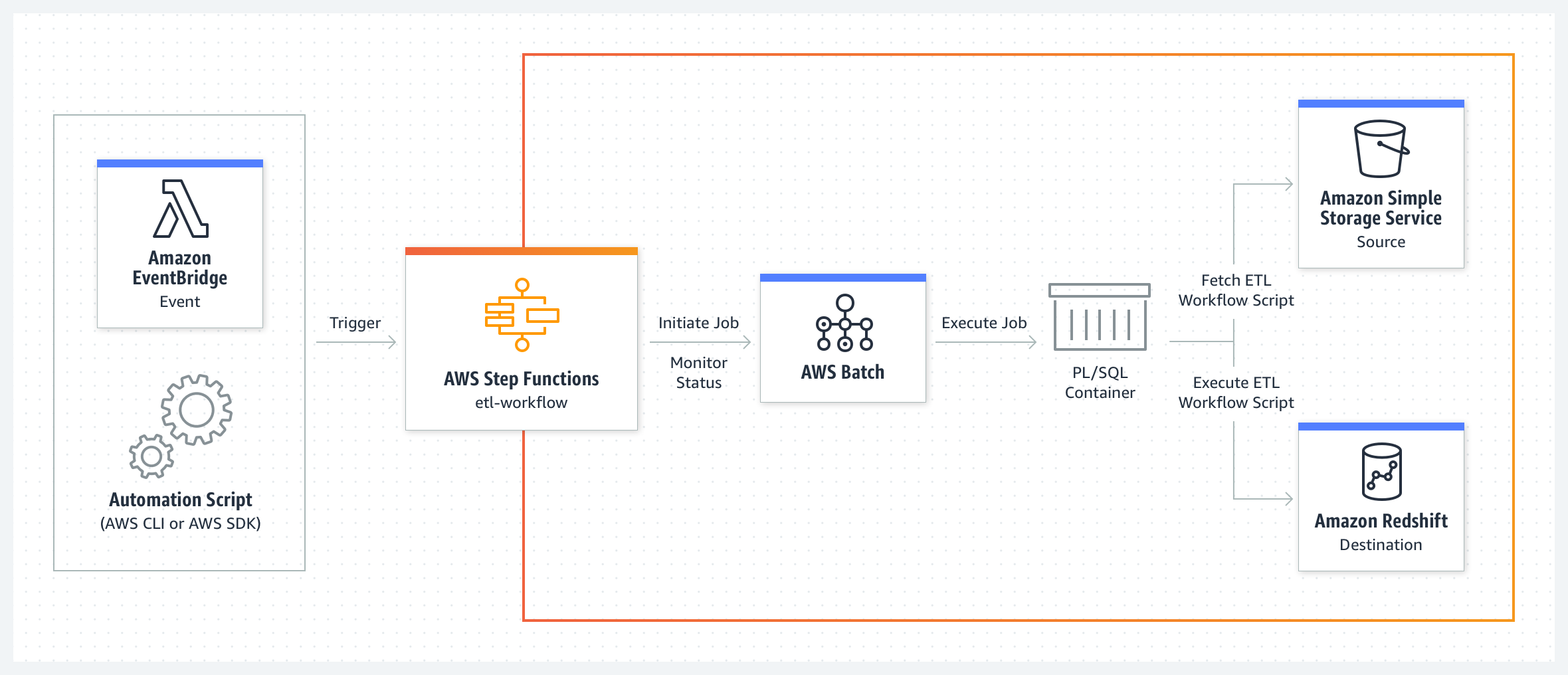 use-case-diagram_AWS-Step-Functions_Automate-ETL-pipeline@2x