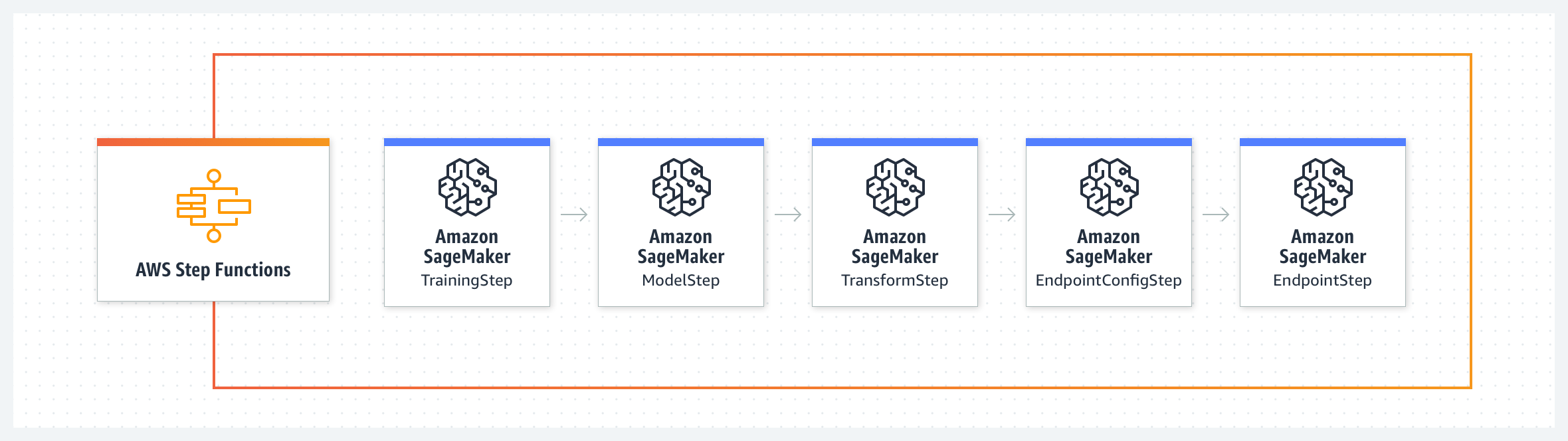 use-case-diagram_AWS-Step-Functions_Data-Science-SDK-example@2x