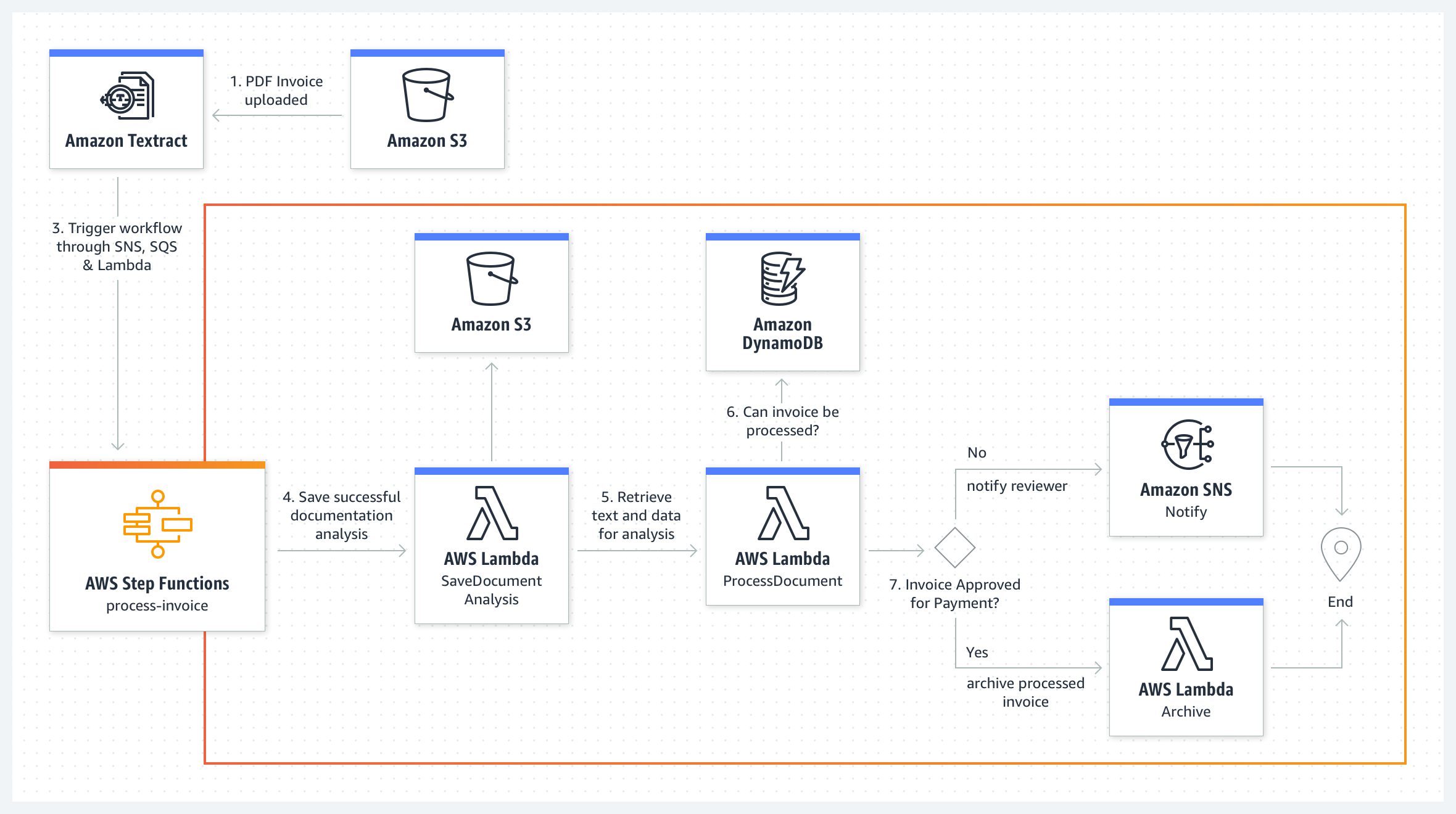 use-case-diagram_AWS-Step-Functions_Extract-data-from-PDF@2x