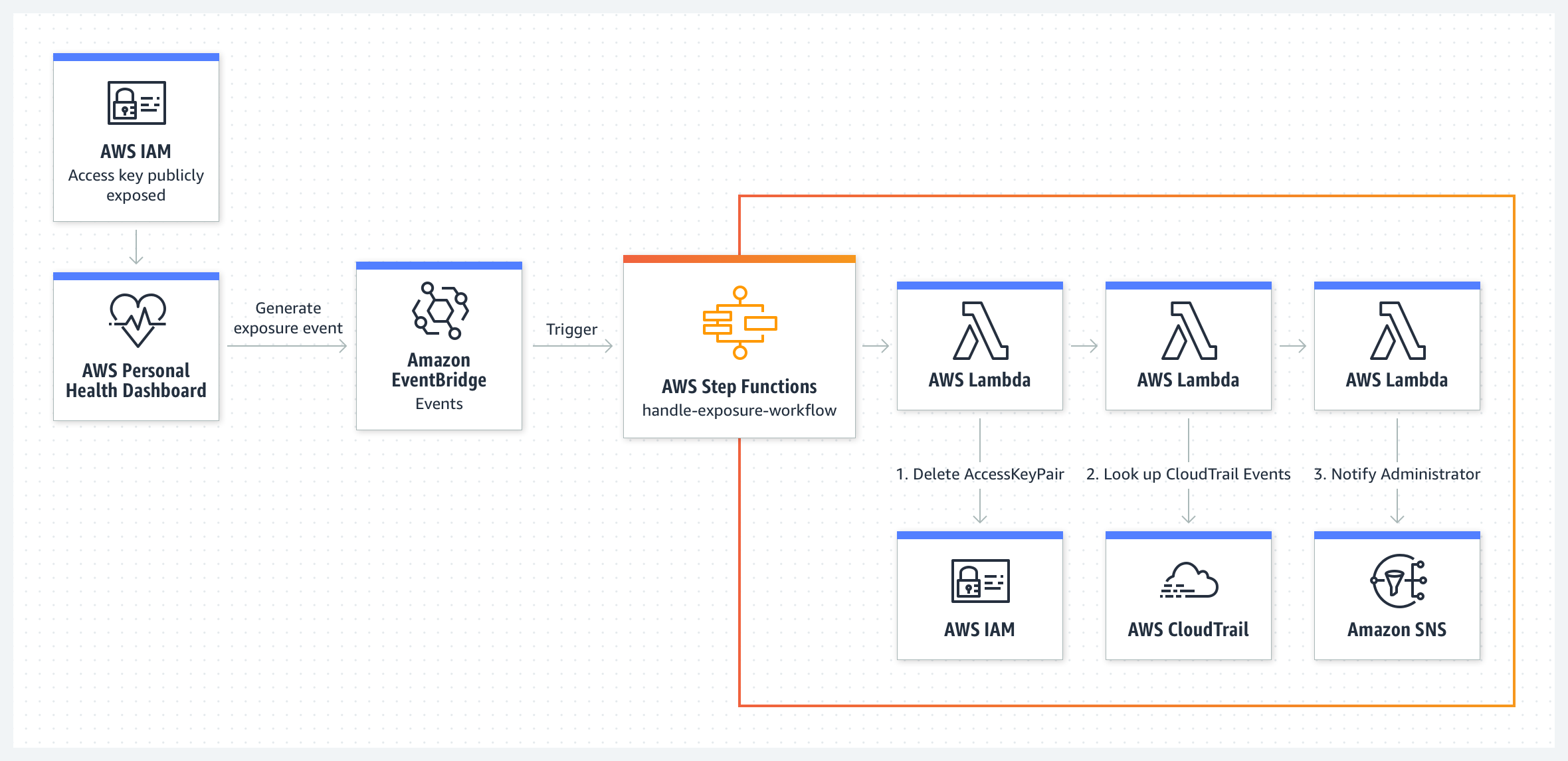 use-case-diagram_AWS-Step-Functions_IAMAccessKeyExposed@2x