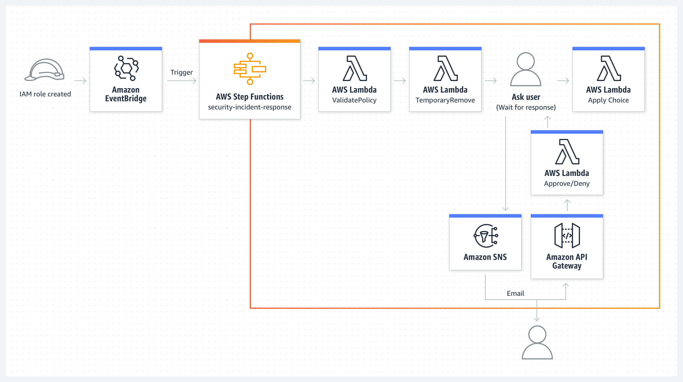 use-case-diagram_AWS-Step-Functions_Security-incident-response@2x
