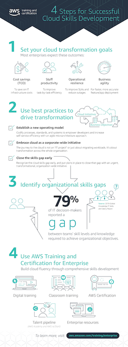 Infographic Cloud Skills Training Employer Brand