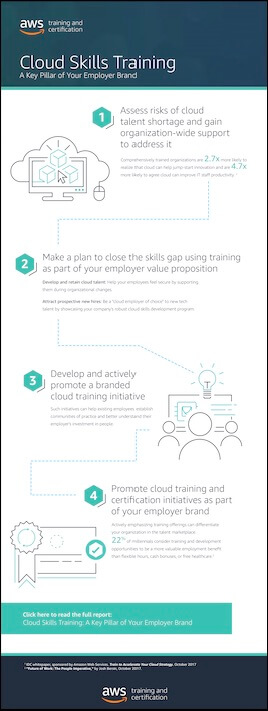 thumbnail-infographic-cloud-skills-training-employer-brand
