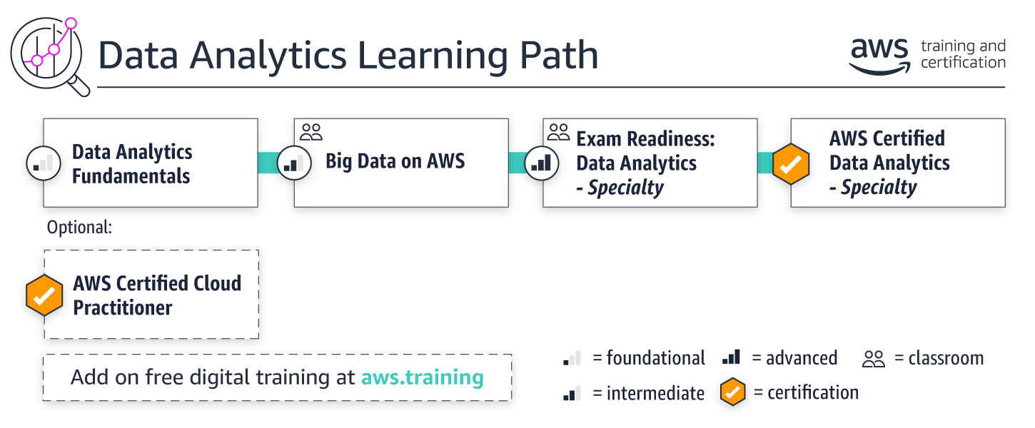 Learning-Paths_Data-Analytics