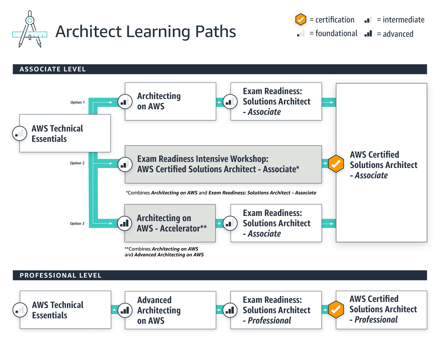 LearningPath-Architect_Aug2020_Architect