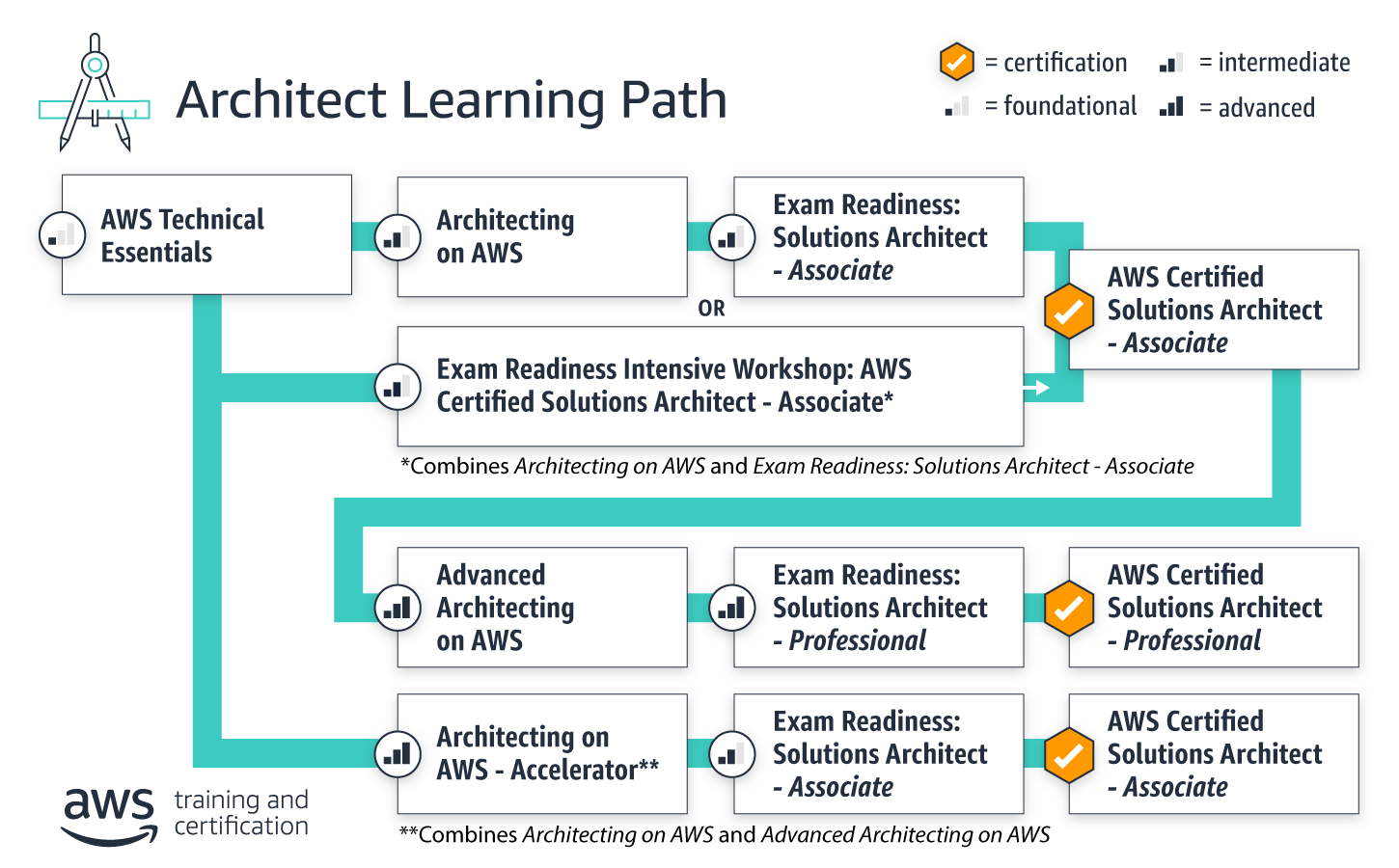LearningPath-Architect_May2020