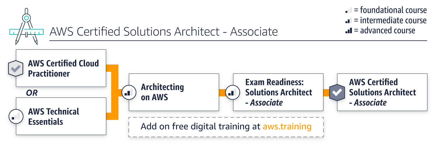 architect-assoc-path