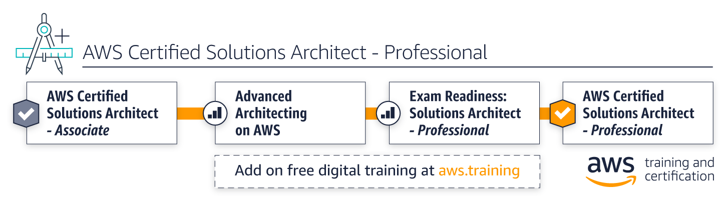 Aws Training Architecting Learning Path