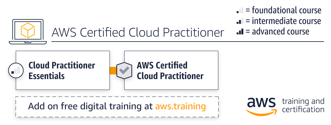 cloud-practitioner-path