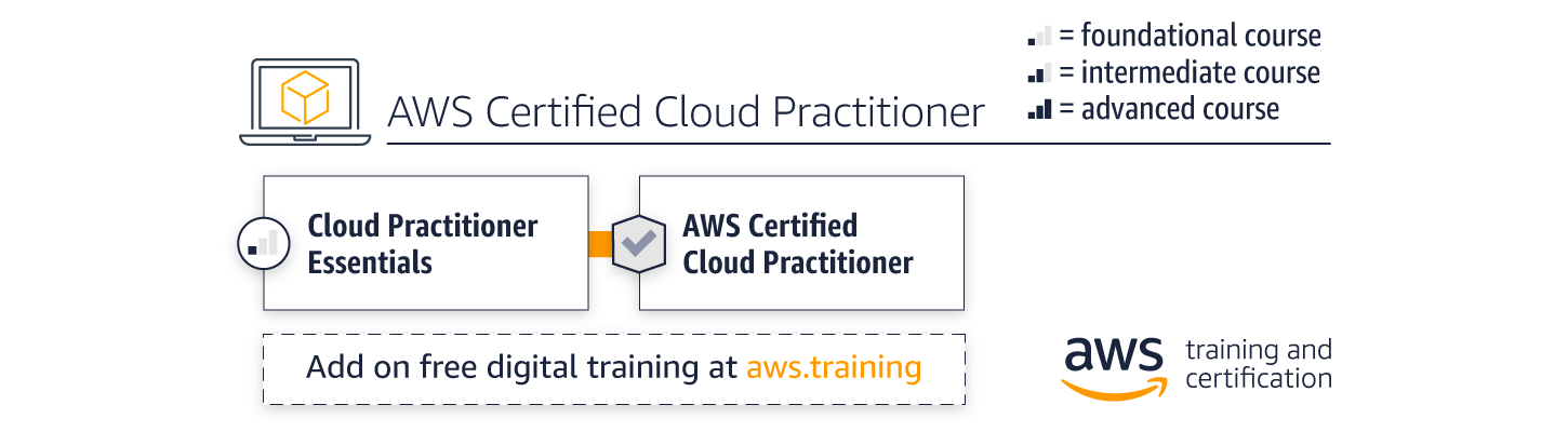 cloud-practitioner-path_WIDE