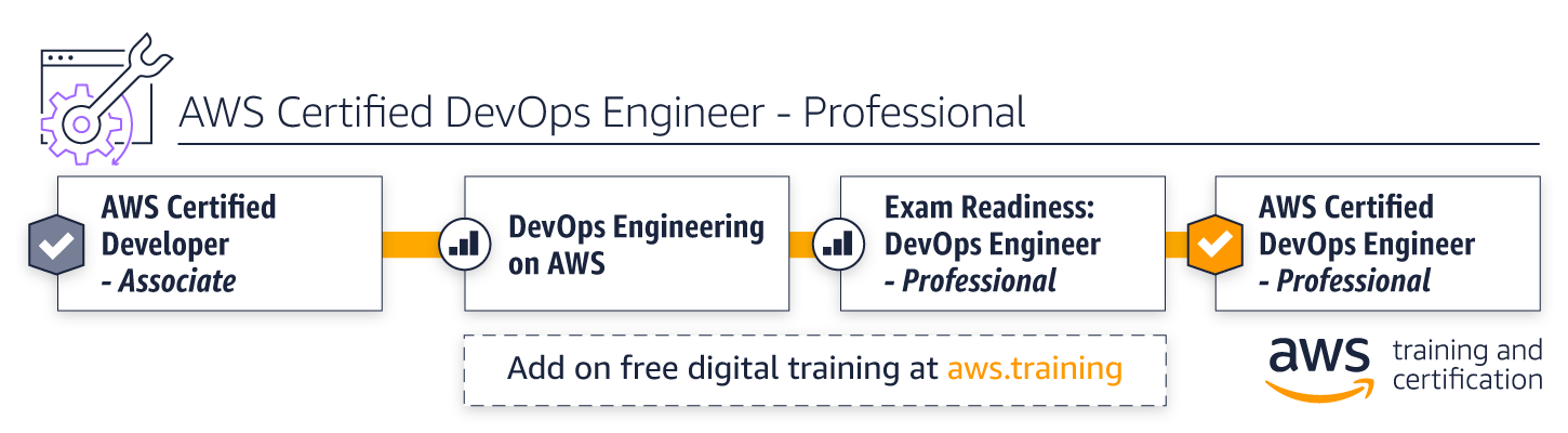 Aws Training Developing Learning Path