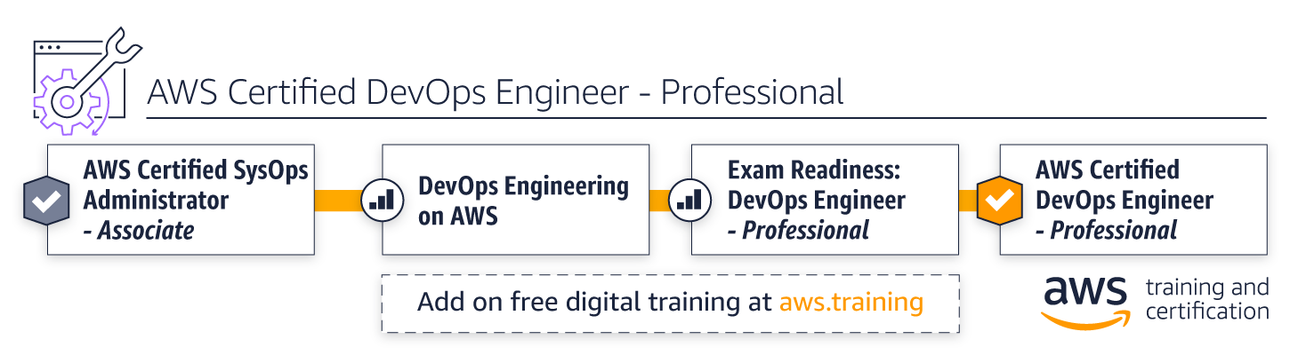 Aws Training Operations Learning Path