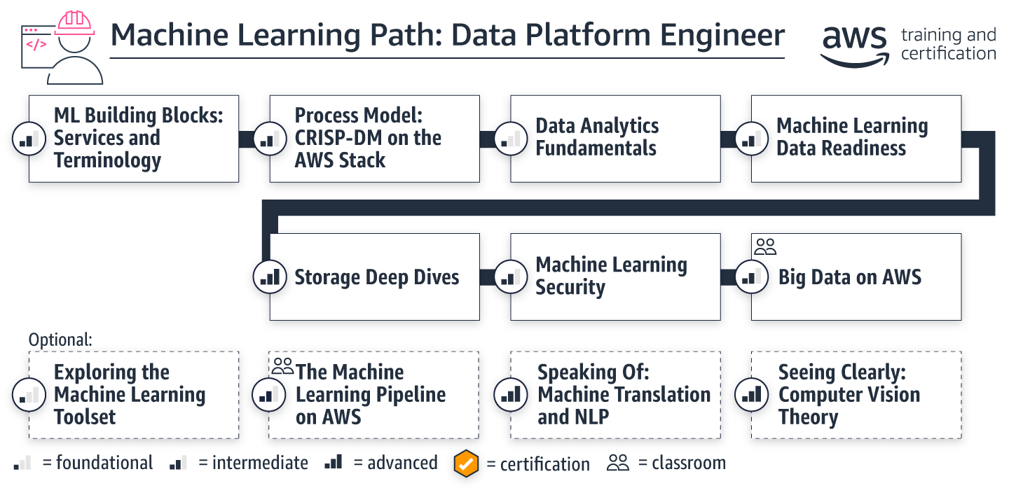 learning-path-ml-data-platform-engineer_march2020