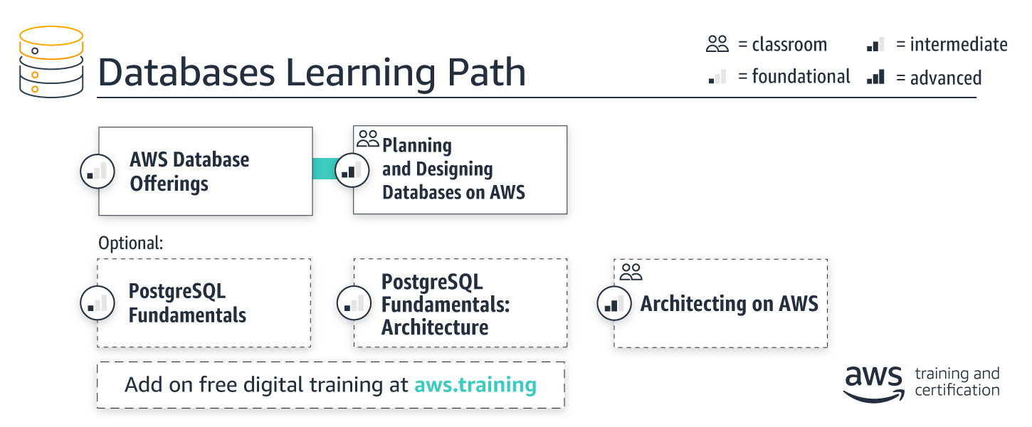 learning-path_databases