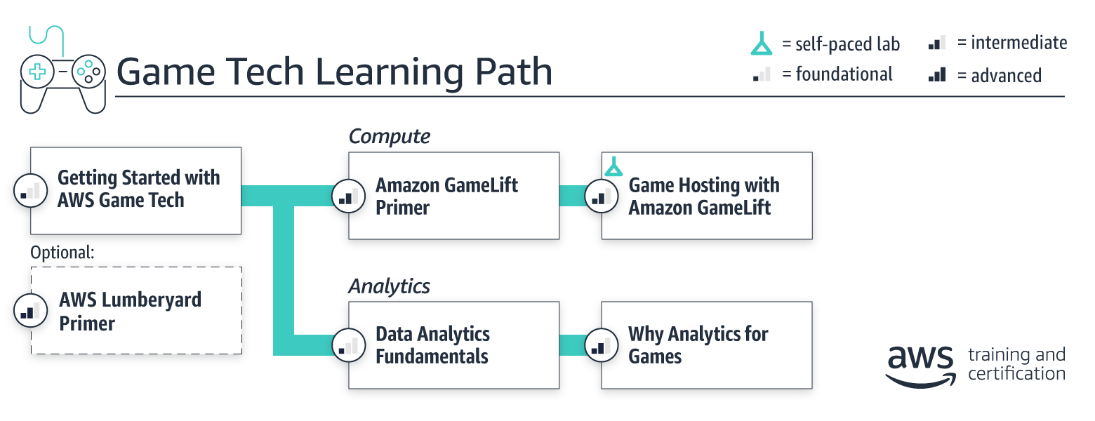 learning-path_gametech