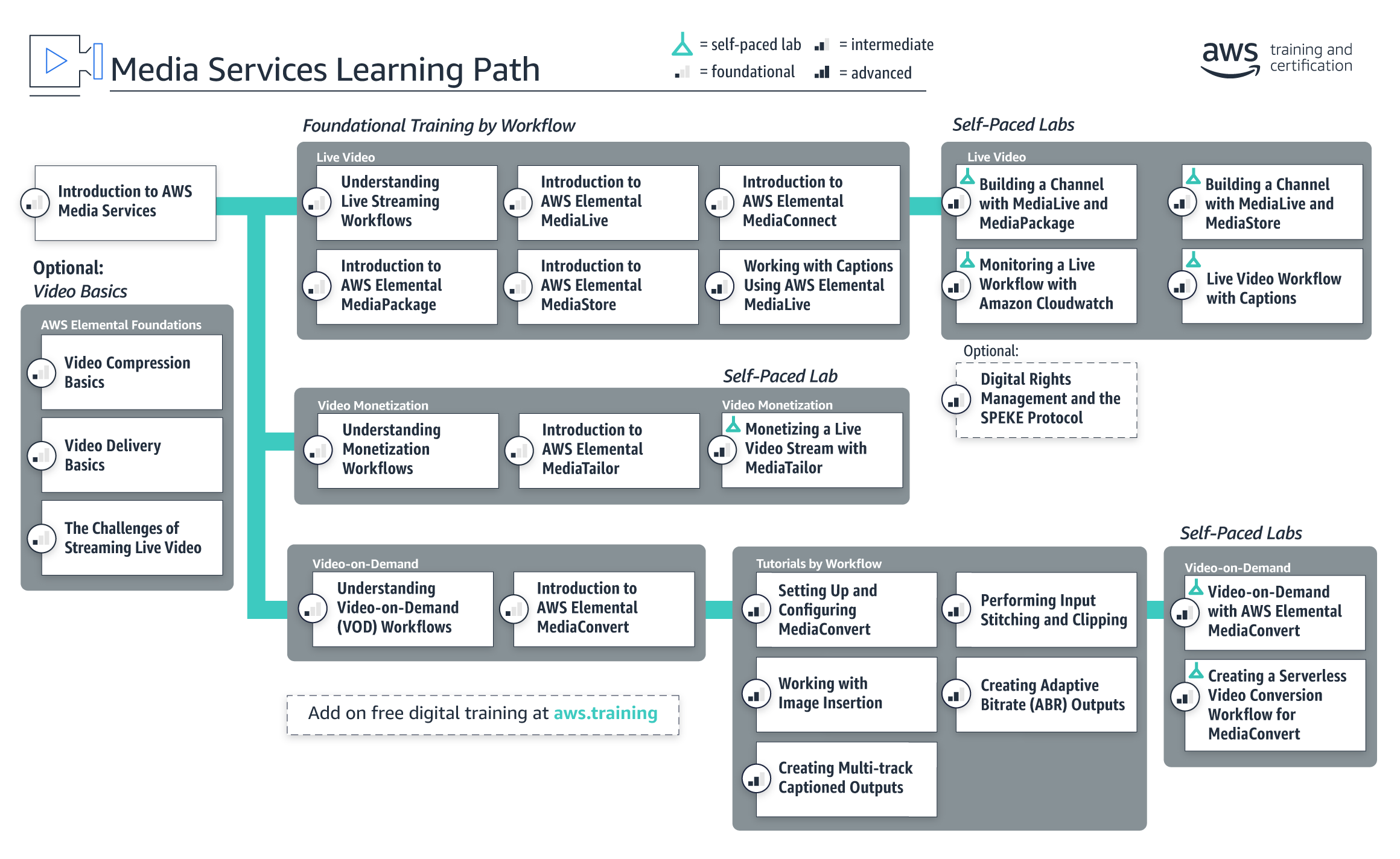 learning-path_media-services