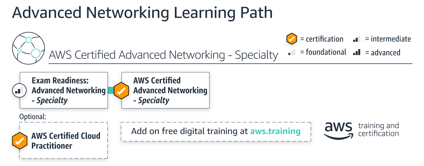 learning-paths_advanced-networking