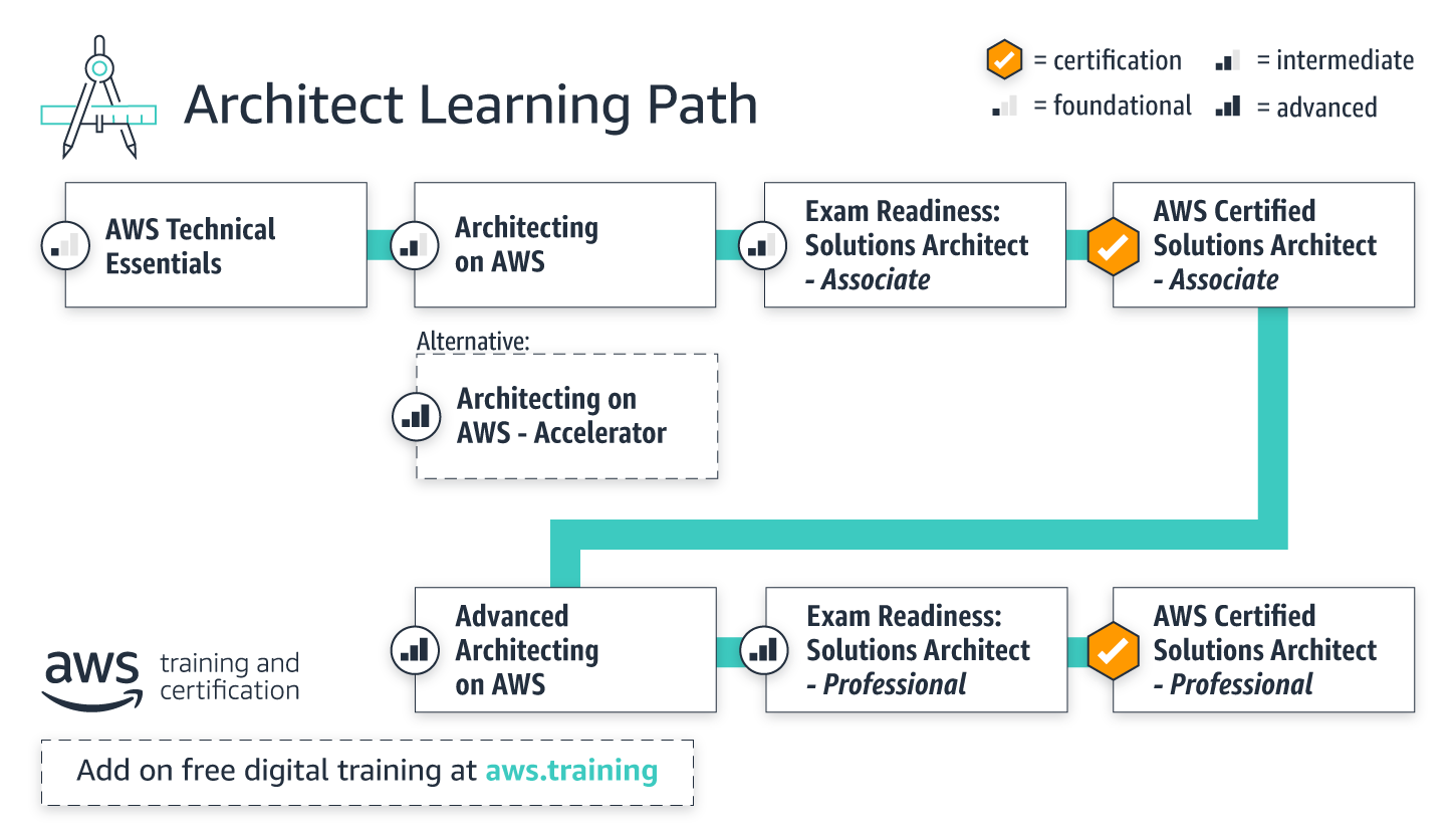 learning-paths_architect_combined