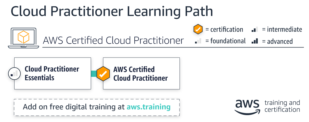 learning-paths_cloud-practitioner