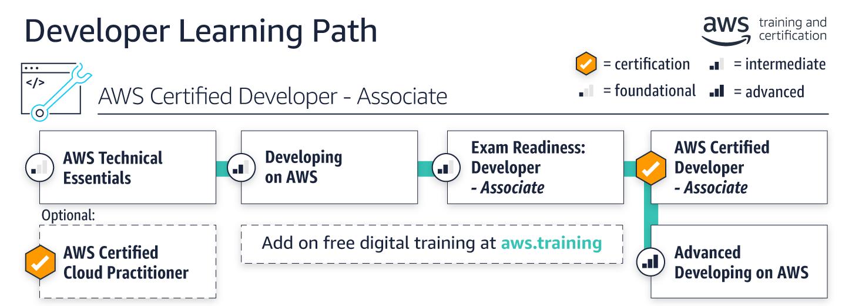 Learning Path Developer
