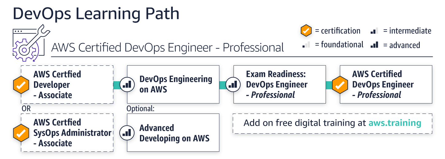 learning-paths_devops