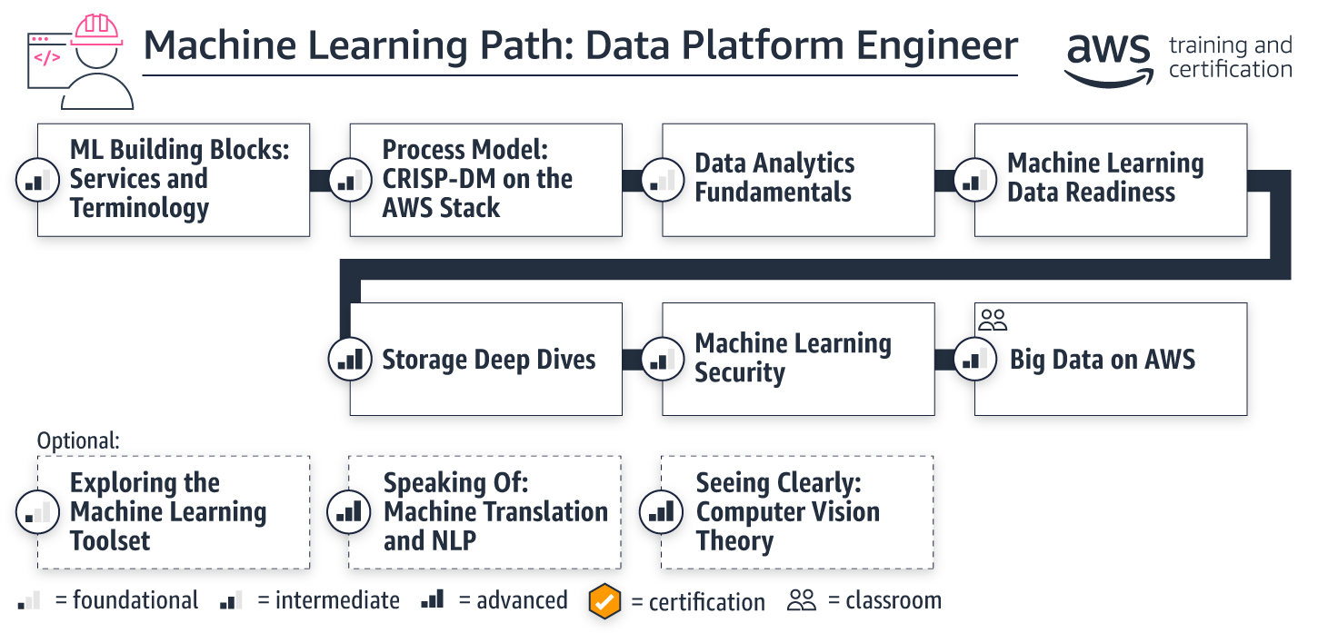 learning-paths_ml-data-platform-engineer