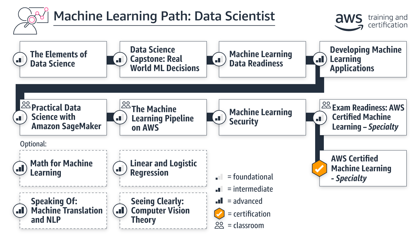 learning-paths_ml-data-scientist_march2020