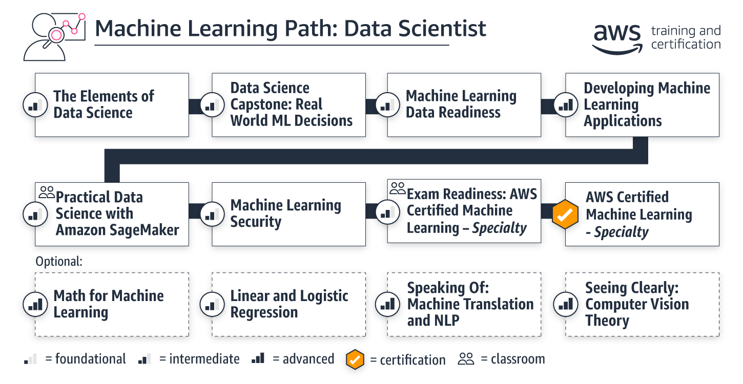 learning-paths_ml-data-scientist_v2