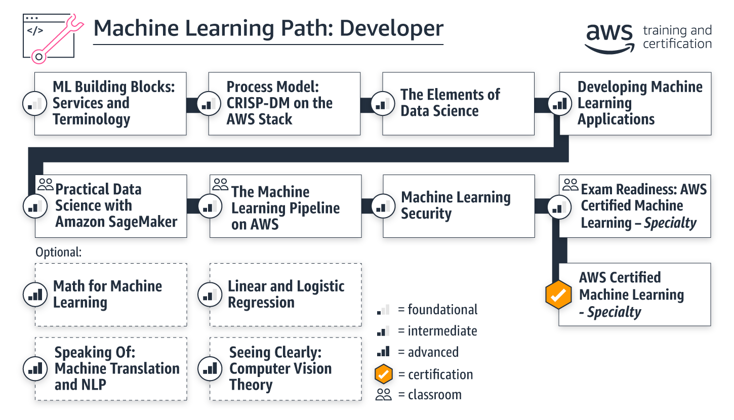 learning-paths_ml-developer_march2020
