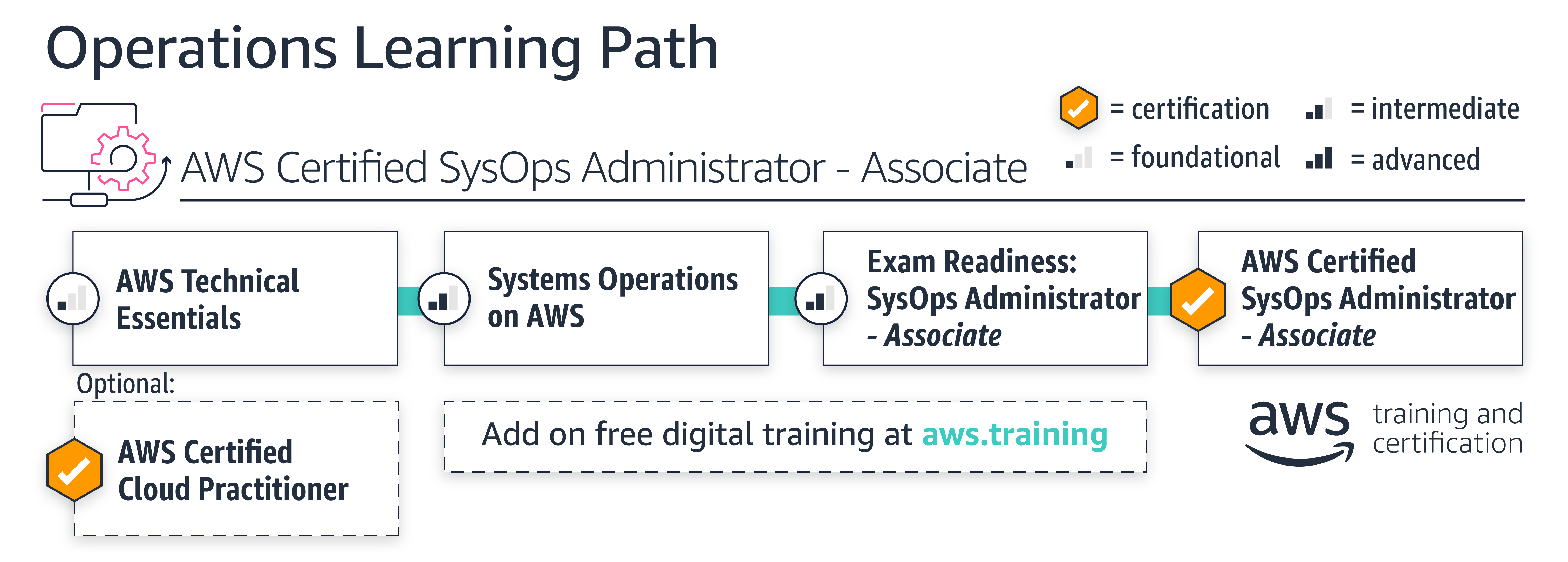 learning-paths_operations