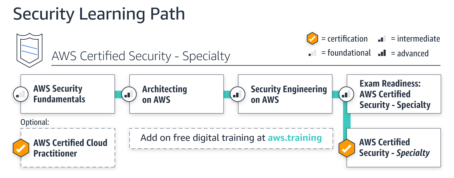 learning-paths_security