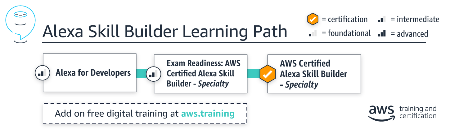 learningpath_alexa-skill-builder