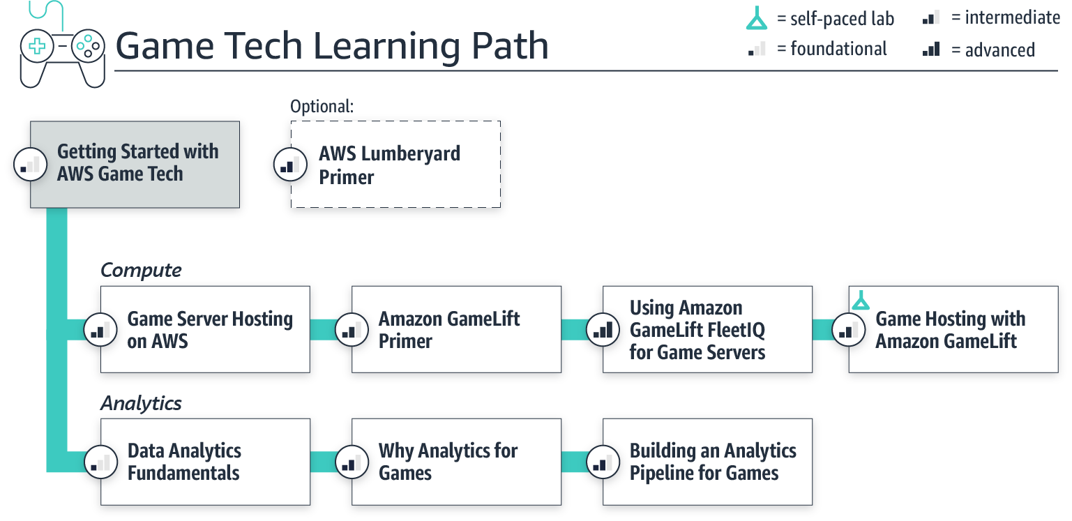 learningpath_gametech-v4