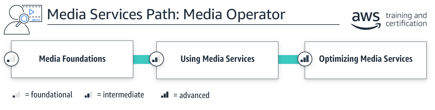 learningpaths_mediaservices_mediaoperator